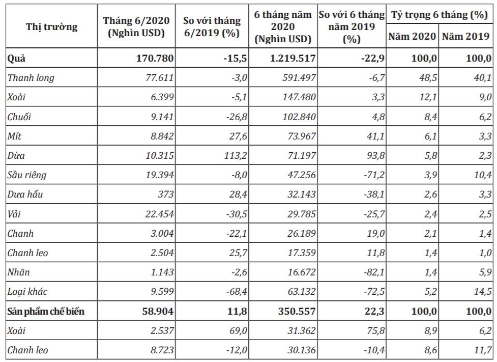 Chủng loại một số mặt hàng rau quả xuất khẩu trong tháng 6 và 6 tháng đầu năm 2020. Nguồn: Bộ Công Thương/Tổng cục hải quan.