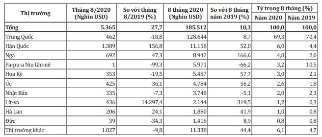 Thị trường xuất khẩu xoài các loại tháng 8 và 8 tháng đầu năm 2020. Nguồn: Bộ Công Thương/Tổng cục Hải quan