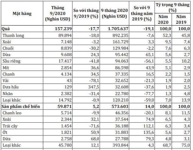 Mặt hàng rau quả xuất khẩu trong tháng 9 và 9 tháng đầu năm 2020. Nguồn: Bộ Công Thương.