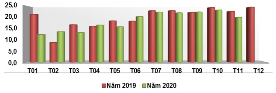 Xuất khẩu chè của Việt Nam qua các tháng giai đoạn 2019 - 2020 (ĐVT: Triệu USD). Nguồn: Bộ Công Thương/Tổng cục Hải quan.