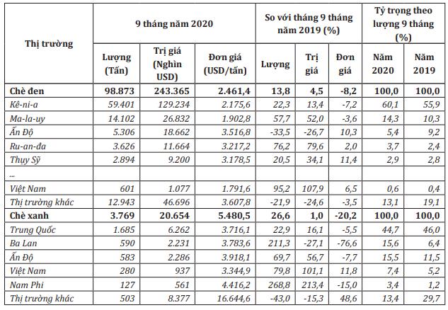 Thị trường cung cấp chè đen và chè xanh cho Anh trong 9 tháng đầu năm 2020. Nguồn: Bộ Công Thương/ITC.