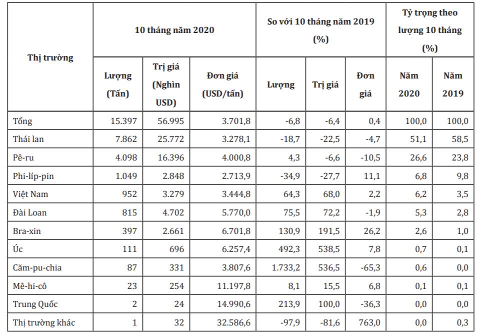 Thị trường cung cấp trái xoài cho Hàn Quốc trong 10 tháng năm 2020. Nguồn: Bộ Công Thương/Cơ quan Hải quan Hàn Quốc.