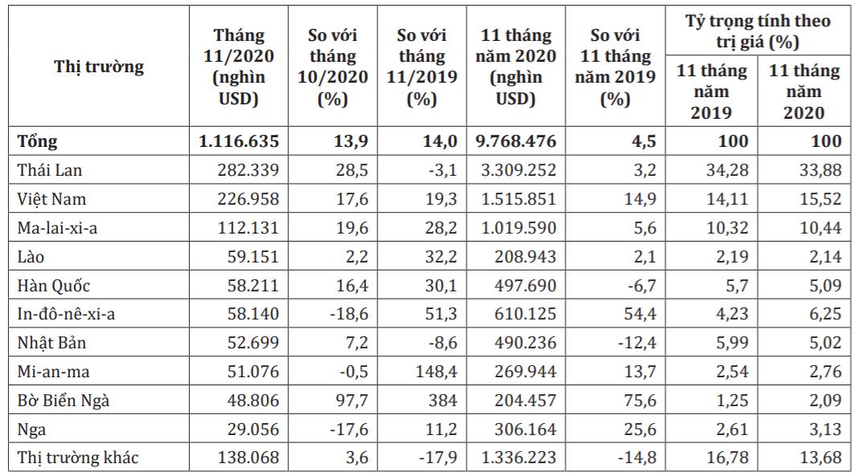 10 thị trường cung cấp cao su lớn nhất cho Trung Quốc trong tháng 11 và 11 tháng năm 2020. Nguồn: Cơ quan Hải quan Trung Quốc/Bộ Công Thương