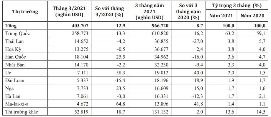 Thị trường xuất khẩu hàng rau quả trong 3 tháng đầu năm 2021. Nguồn: Tính toán từ số liệu thống kê của Tổng cục Hải quan/Bộ Công Thương.