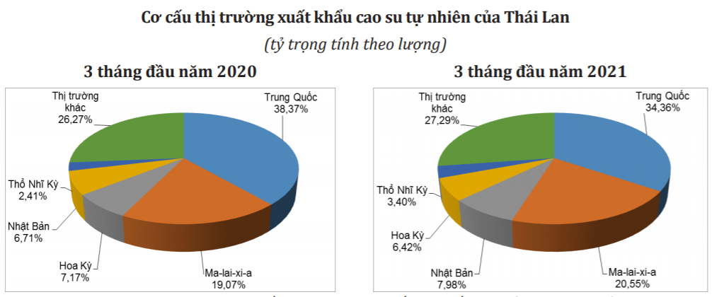 (Nguồn: Tính toán từ số liệu thống kê của Cơ quan Hải quan Thái Lan/Bộ Công Thương)