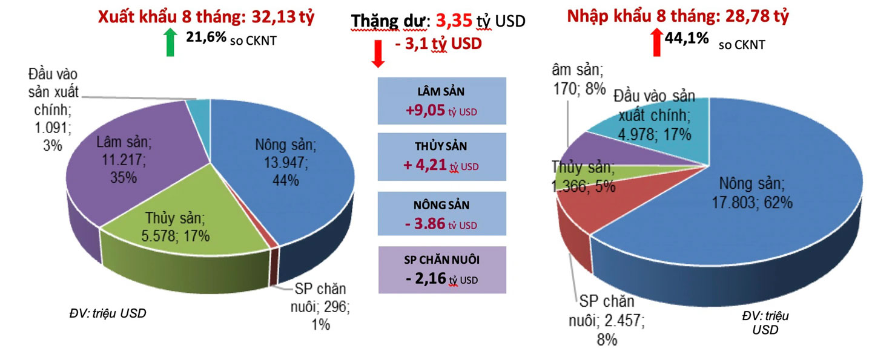 Cán cân thương mại nông lâm thủy sản trong 8 tháng đầu năm. Nguồn: Bộ NN&PTNT